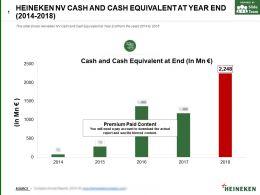 Heineken Nv Cash And Cash Equivalent At Year End 2014-2018