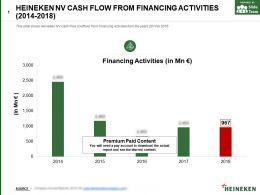 Heineken Nv Cash Flow From Financing Activities 2014-2018