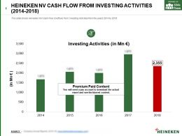 Heineken Nv Cash Flow From Investing Activities 2014-2018