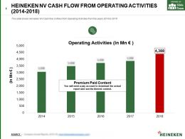 Heineken Nv Cash Flow From Operating Activities 2014-2018