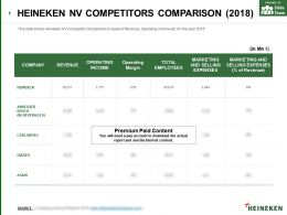 Heineken Nv Competitors Comparison 2018