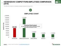 Heineken Nv Competitors Employees Comparison 2018