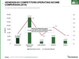 Heineken Nv Competitors Operating Income Comparison 2018
