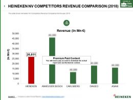 Heineken Nv Competitors Revenue Comparison 2018