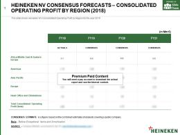 Heineken Nv Consensus Forecasts Consolidated Operating Profit By Region 2018