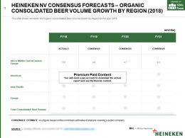 Heineken Nv Consensus Forecasts Organic Consolidated Beer Volume Growth By Region 2018