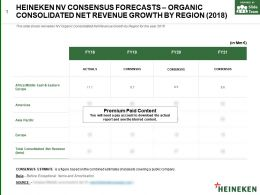 Heineken Nv Consensus Forecasts Organic Consolidated Net Revenue Growth By Region 2018