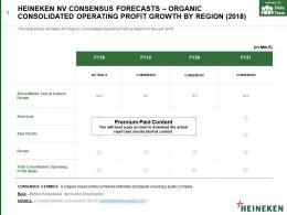 Heineken Nv Consensus Forecasts Organic Consolidated Operating Profit Growth By Region 2018