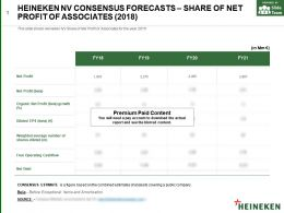 Heineken Nv Consensus Forecasts Share Of Net Profit Of Associates 2018