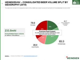 Heineken Nv Consolidated Beer Volume Split By Geography 2018