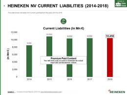 Heineken Nv Current Liabilities 2014-2018