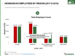 Heineken Nv Employees By Region 2017-2018