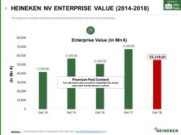 Heineken Nv Enterprise Value 2014-2018