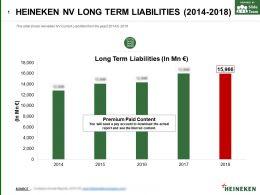 Heineken Nv Long Term Liabilities 2014-2018