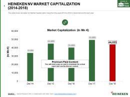 Heineken Nv Market Capitalization 2014-2018