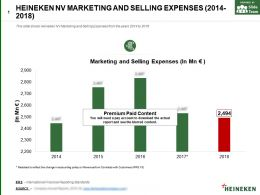 Heineken Nv Marketing And Selling Expenses 2014-2018