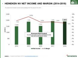 Heineken Nv Net Income And Margin 2014-2018
