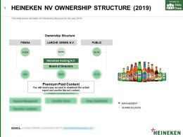 Heineken Nv Ownership Structure 2019