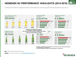 Heineken Nv Performance Highlights 2014-2018