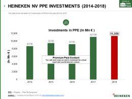 Heineken Nv PPE Investments 2014-2018