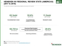 Heineken Nv Regional Review Stats Americas 2017-2018