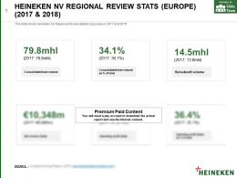 Heineken Nv Regional Review Stats Europe 2017-2018
