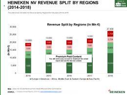 Heineken Nv Revenue Split By Regions 2014-2018