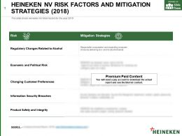 Heineken Nv Risk Factors And Mitigation Strategies 2018