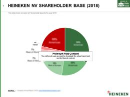 Heineken Nv Shareholder Base 2018