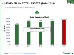Heineken Nv Total Assets 2014-2018