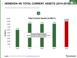 Heineken Nv Total Current Assets 2014-2018