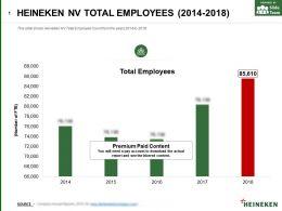Heineken Nv Total Employees 2014-2018