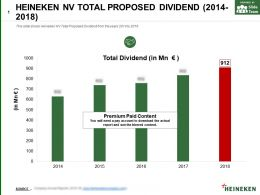 Heineken Nv Total Proposed Dividend 2014-2018