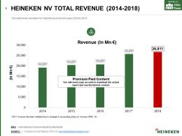 Heineken Nv Total Revenue 2014-2018