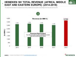 Heineken Nv Total Revenue Africa Middle East And Eastern Europe 2014-2018