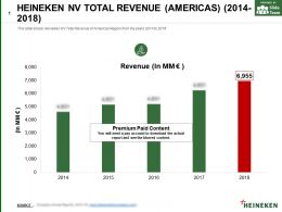 Heineken Nv Total Revenue Americas 2014-2018