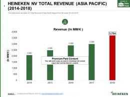 Heineken Nv Total Revenue Asia Pacific 2014-2018