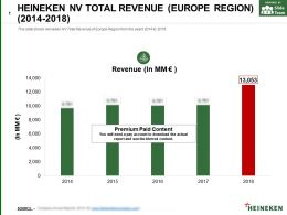 Heineken Nv Total Revenue Europe Region 2014-2018