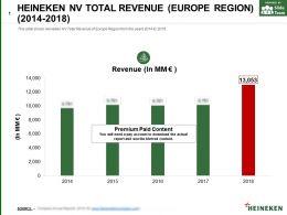 Heineken Nv Total Revenue Europe Region 2014-2018