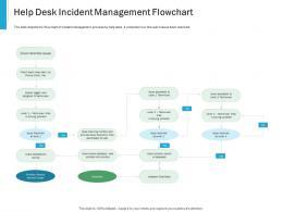 Help Desk Incident Management Flowchart Effective IT service Excellence Ppt Slides Visuals