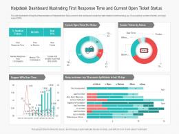 Helpdesk Dashboard Illustrating First Response Time And Current Open Ticket Status Powerpoint Template