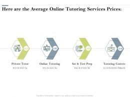 Here Are The Average Online Tutoring Services Prices Ppt Powerpoint Presentation File