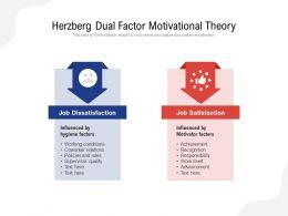 Herzberg Dual Factor Motivational Theory