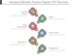 Herzberg Motivation Practice Diagram Ppt Summary