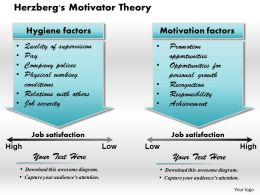 Herzbergs Motivator Theory Powerpoint Presentation Slide Template