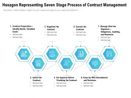 Hexagon Representing Seven Stage Process Of Contract Management