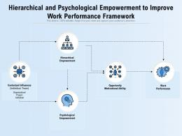 Hierarchical And Psychological Empowerment To Improve Work Performance Framework