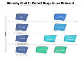 Hierarchy Chart For Product Usage Issues Redressal