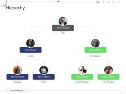 Hierarchy Mckinsey 7s Strategic Framework Project Management Ppt Download