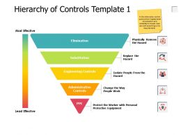 Hierarchy Of Controls Engineering Controls Ppt Powerpoint Presentation Pictures Guide